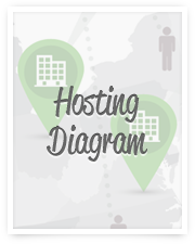 Get a better understanding of how our hosting set-up works.