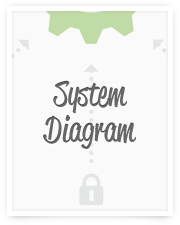 See what's included in a a comprehensive system implementation.